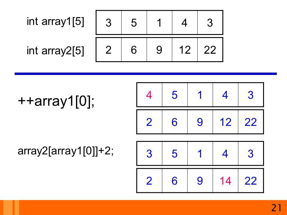++array1[0]; 3 5 1 4 int array1[5] 2 6 9 12 22 int array2[5]